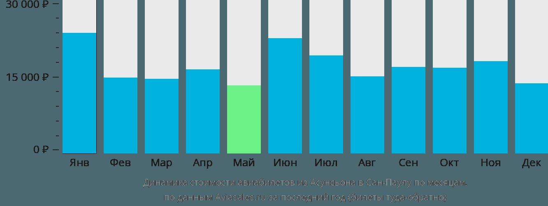 Динамика стоимости авиабилетов из Асунсьона в Сан-Паулу по месяцам