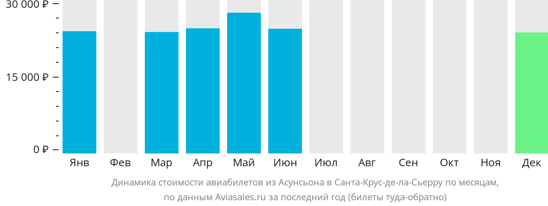 Динамика стоимости авиабилетов из Асунсьона в Санта-Крус-де-ла-Сьерру по месяцам