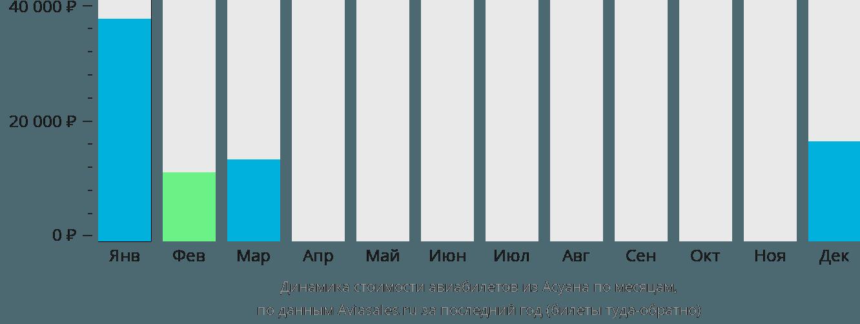 Динамика стоимости авиабилетов из Асуана по месяцам
