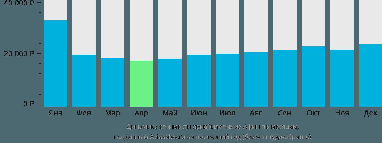 Динамика стоимости авиабилетов из Афин по месяцам