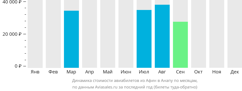 Динамика стоимости авиабилетов из Афин в Анапу по месяцам