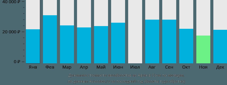 Динамика стоимости авиабилетов из Афин в Сочи по месяцам