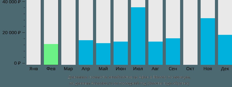 Динамика стоимости авиабилетов из Афин в Малагу по месяцам
