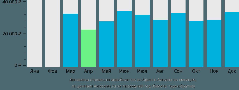 Динамика стоимости авиабилетов из Афин в Алматы по месяцам