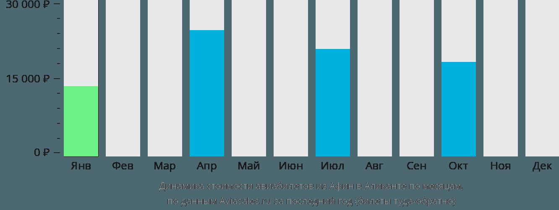 Динамика стоимости авиабилетов из Афин в Аликанте по месяцам