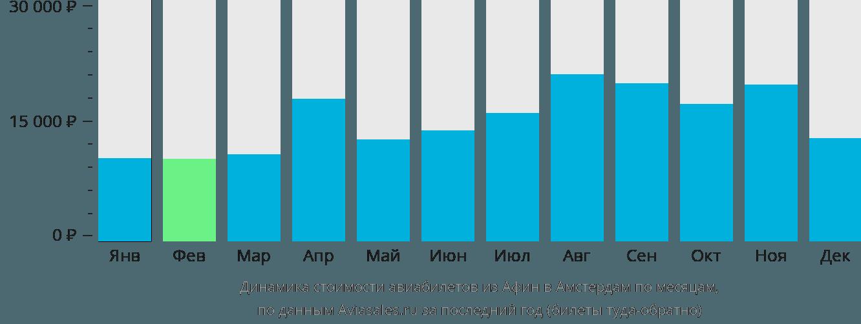 Динамика стоимости авиабилетов из Афин в Амстердам по месяцам
