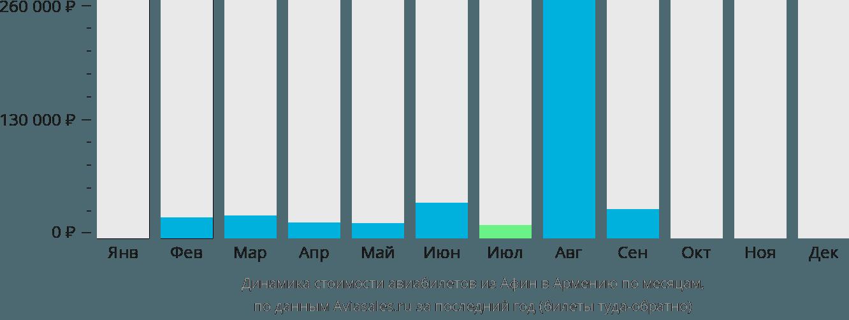 Динамика стоимости авиабилетов из Афин в Армению по месяцам