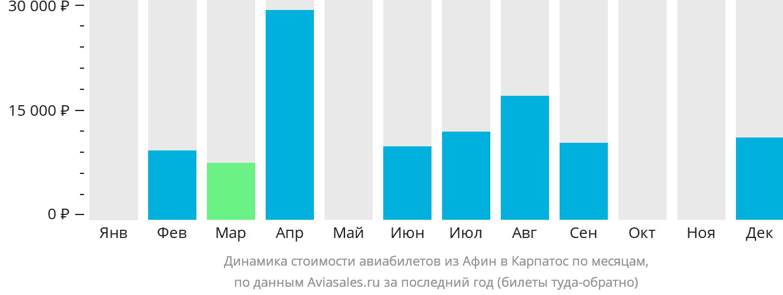Динамика стоимости авиабилетов из Афин в Карпатос по месяцам