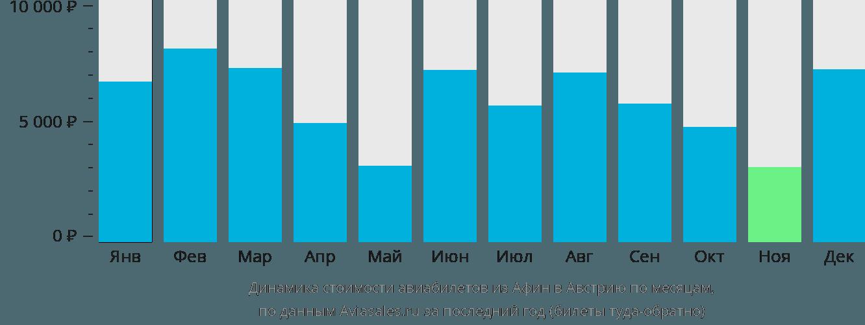 Динамика стоимости авиабилетов из Афин в Австрию по месяцам