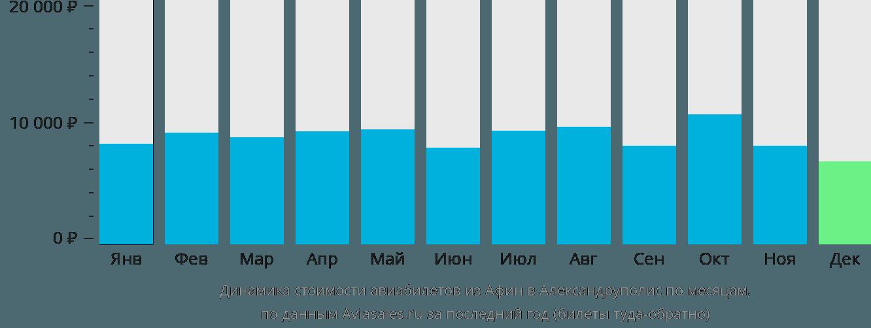 Динамика стоимости авиабилетов из Афин в Александруполис по месяцам