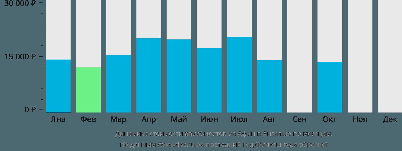 Динамика стоимости авиабилетов из Афин в Анталью по месяцам