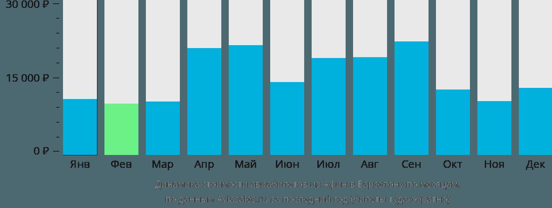 Динамика стоимости авиабилетов из Афин в Барселону по месяцам