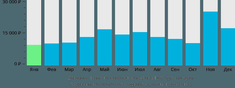 Динамика стоимости авиабилетов из Афин в Белград по месяцам