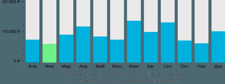 Динамика стоимости авиабилетов из Афин в Берлин по месяцам