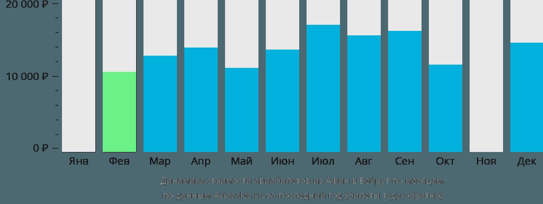 Динамика стоимости авиабилетов из Афин в Бейрут по месяцам