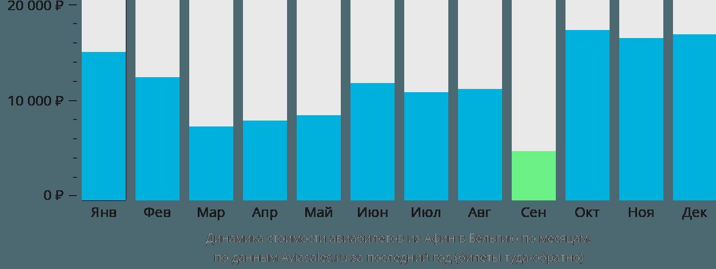 Динамика стоимости авиабилетов из Афин в Бельгию по месяцам