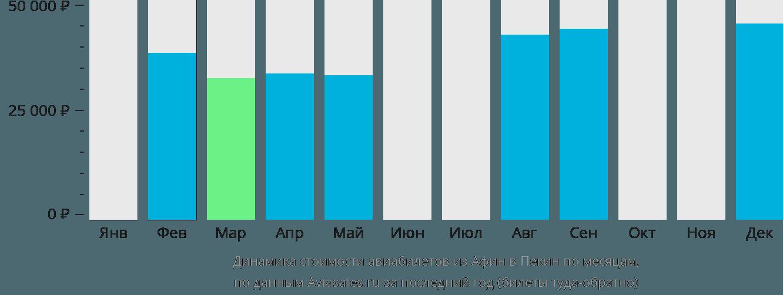 Динамика стоимости авиабилетов из Афин в Пекин по месяцам