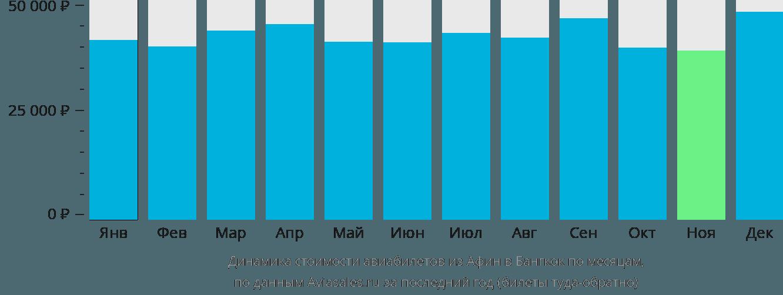Динамика стоимости авиабилетов из Афин в Бангкок по месяцам