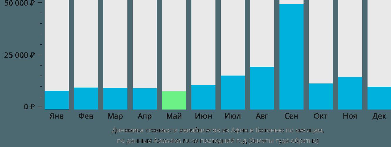 Динамика стоимости авиабилетов из Афин в Болонью по месяцам
