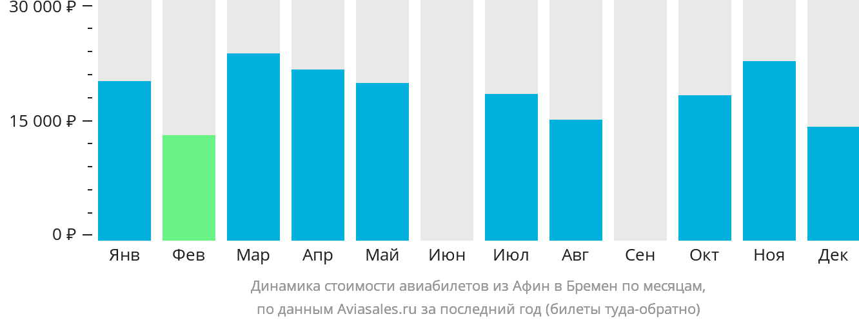 Динамика стоимости авиабилетов из Афин в Бремен по месяцам