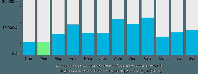 Динамика стоимости авиабилетов из Афин в Брюссель по месяцам