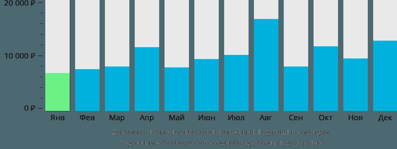 Динамика стоимости авиабилетов из Афин в Будапешт по месяцам