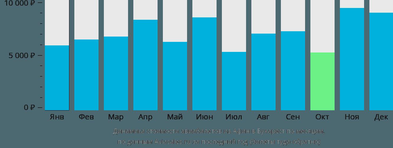 Динамика стоимости авиабилетов из Афин в Бухарест по месяцам