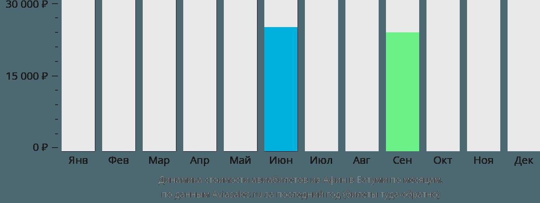 Динамика стоимости авиабилетов из Афин в Батуми по месяцам