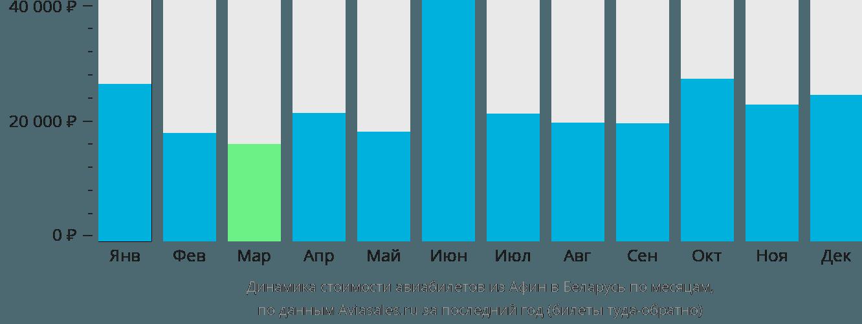 Динамика стоимости авиабилетов из Афин в Беларусь по месяцам
