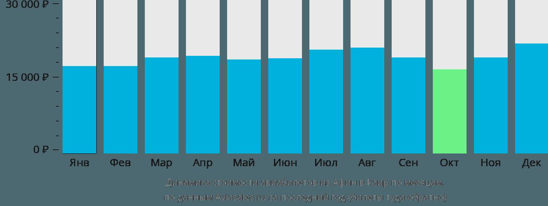 Динамика стоимости авиабилетов из Афин в Каир по месяцам