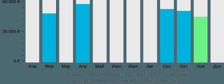 Динамика стоимости авиабилетов из Афин в Гуанчжоу по месяцам