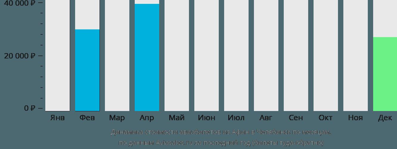 Динамика стоимости авиабилетов из Афин в Челябинск по месяцам