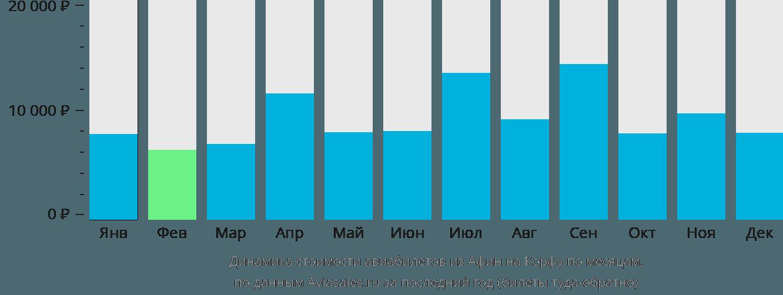 Динамика стоимости авиабилетов из Афин на Корфу по месяцам