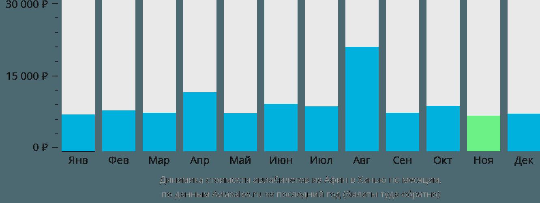 Динамика стоимости авиабилетов из Афин в Ханью по месяцам