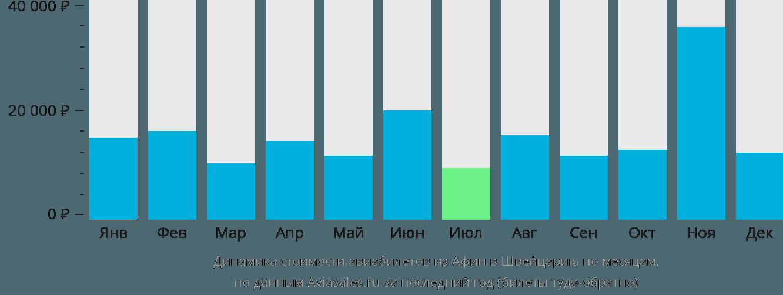 Динамика стоимости авиабилетов из Афин в Швейцарию по месяцам