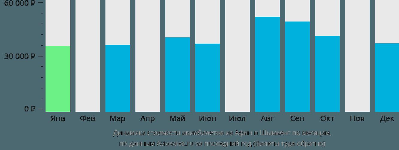 Динамика стоимости авиабилетов из Афин в Шымкент по месяцам