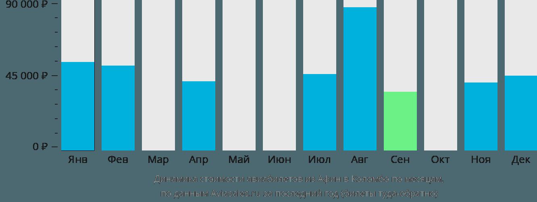 Динамика стоимости авиабилетов из Афин в Коломбо по месяцам