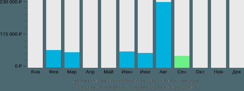 Динамика стоимости авиабилетов из Афин в Китай по месяцам