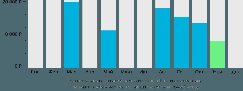 Динамика стоимости авиабилетов из Афин в Катанию по месяцам