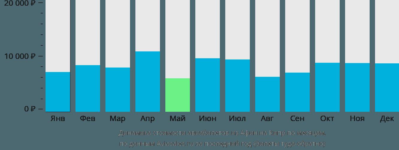 Динамика стоимости авиабилетов из Афин на Кипр по месяцам