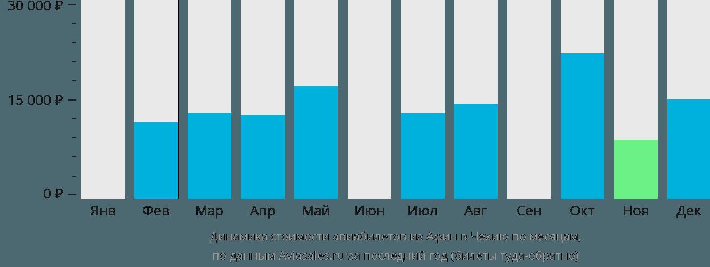 Динамика стоимости авиабилетов из Афин в Чехию по месяцам