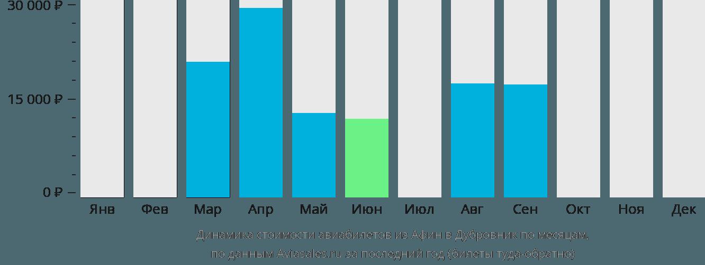 Динамика стоимости авиабилетов из Афин в Дубровник по месяцам