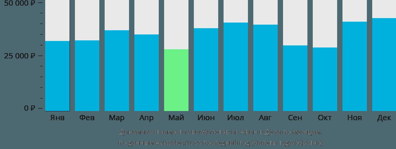 Динамика стоимости авиабилетов из Афин в Дели по месяцам