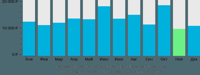 Динамика стоимости авиабилетов из Афин в Германию по месяцам