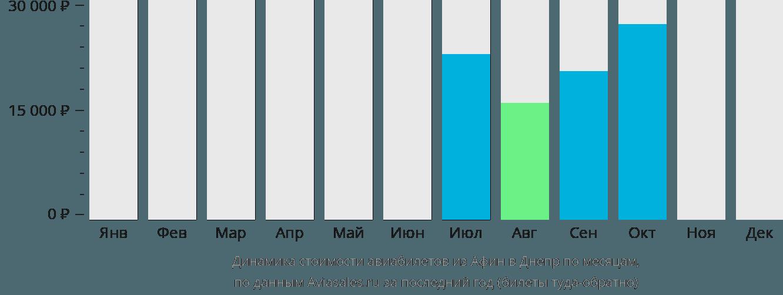 Динамика стоимости авиабилетов из Афин в Днепр по месяцам
