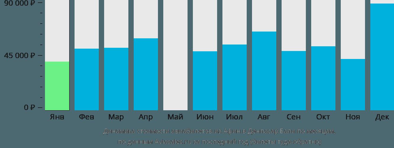 Динамика стоимости авиабилетов из Афин в Денпасар Бали по месяцам