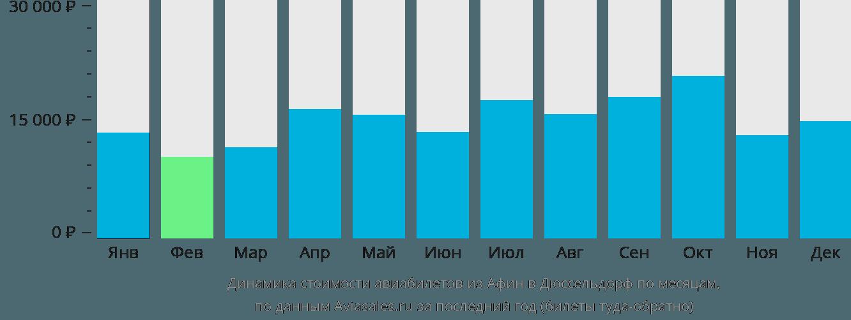 Динамика стоимости авиабилетов из Афин в Дюссельдорф по месяцам