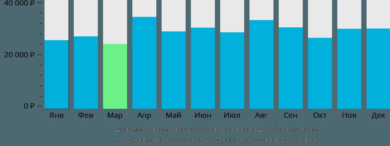 Динамика стоимости авиабилетов из Афин в Дубай по месяцам