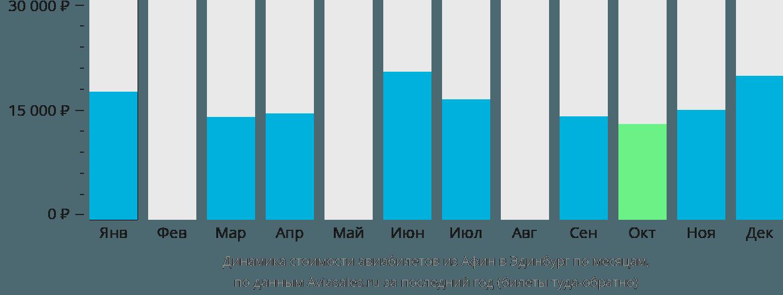 Динамика стоимости авиабилетов из Афин в Эдинбург по месяцам
