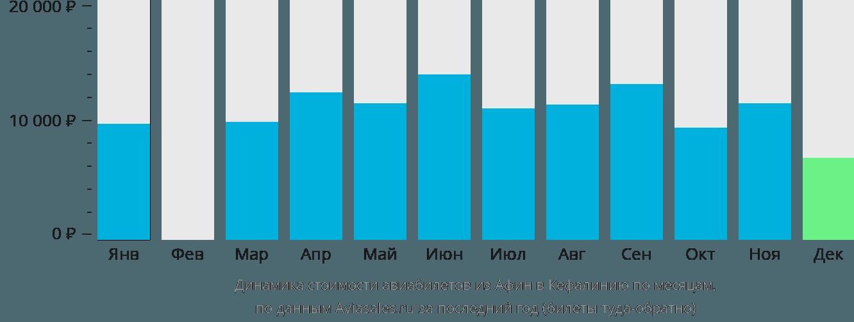 Динамика стоимости авиабилетов из Афин в Кефалинию по месяцам